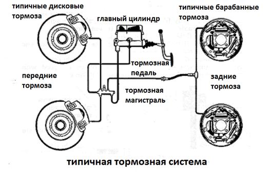 Принцип действия тормозных трубок