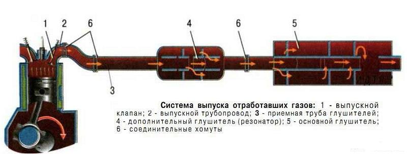 Принцип работы резонатора