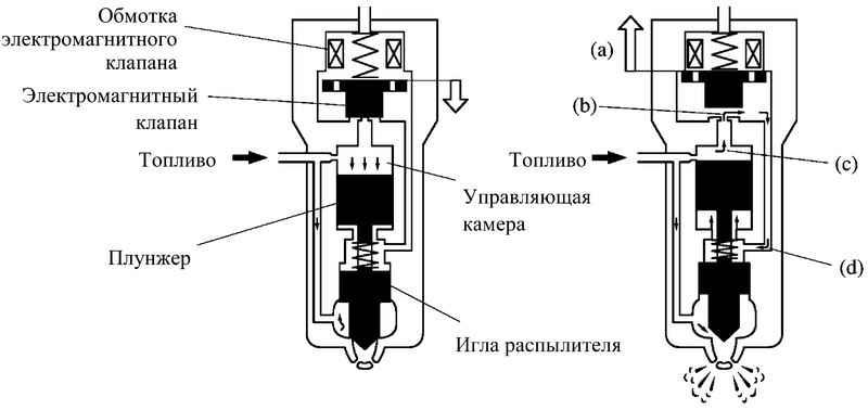 Принцип работы топливной форсунки