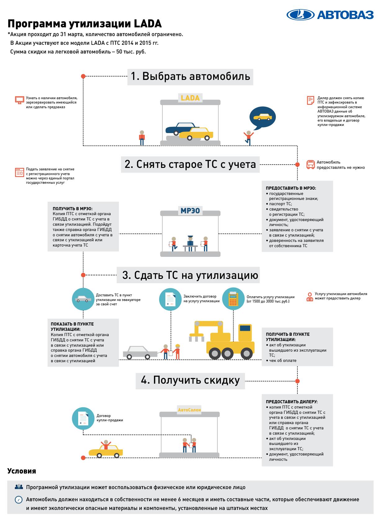 Программа утилизации автомобилей 2015