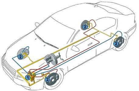 Прокачка тормозной системы с АБС