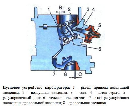 Пусковое устройство карбюратора
