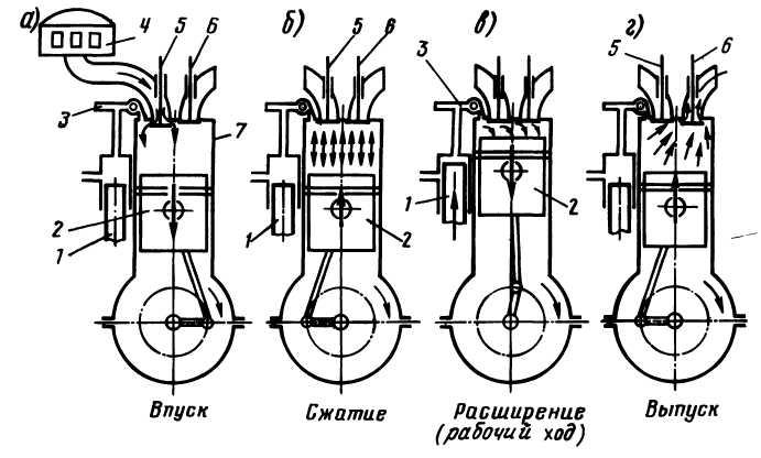 Рабочий цикл четырёхтактного одноцилиндрового ДВС
