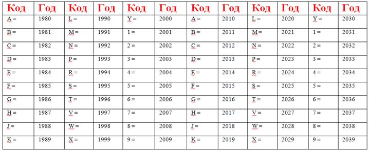 Таблица соответствия года выпуска и даты маркировки ВИН-кода