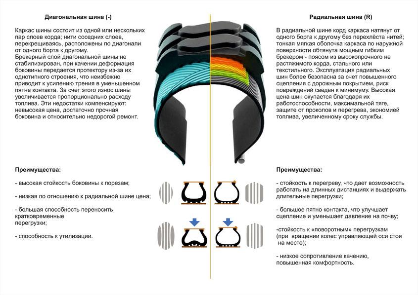 Разница диагональной и радиальной шины