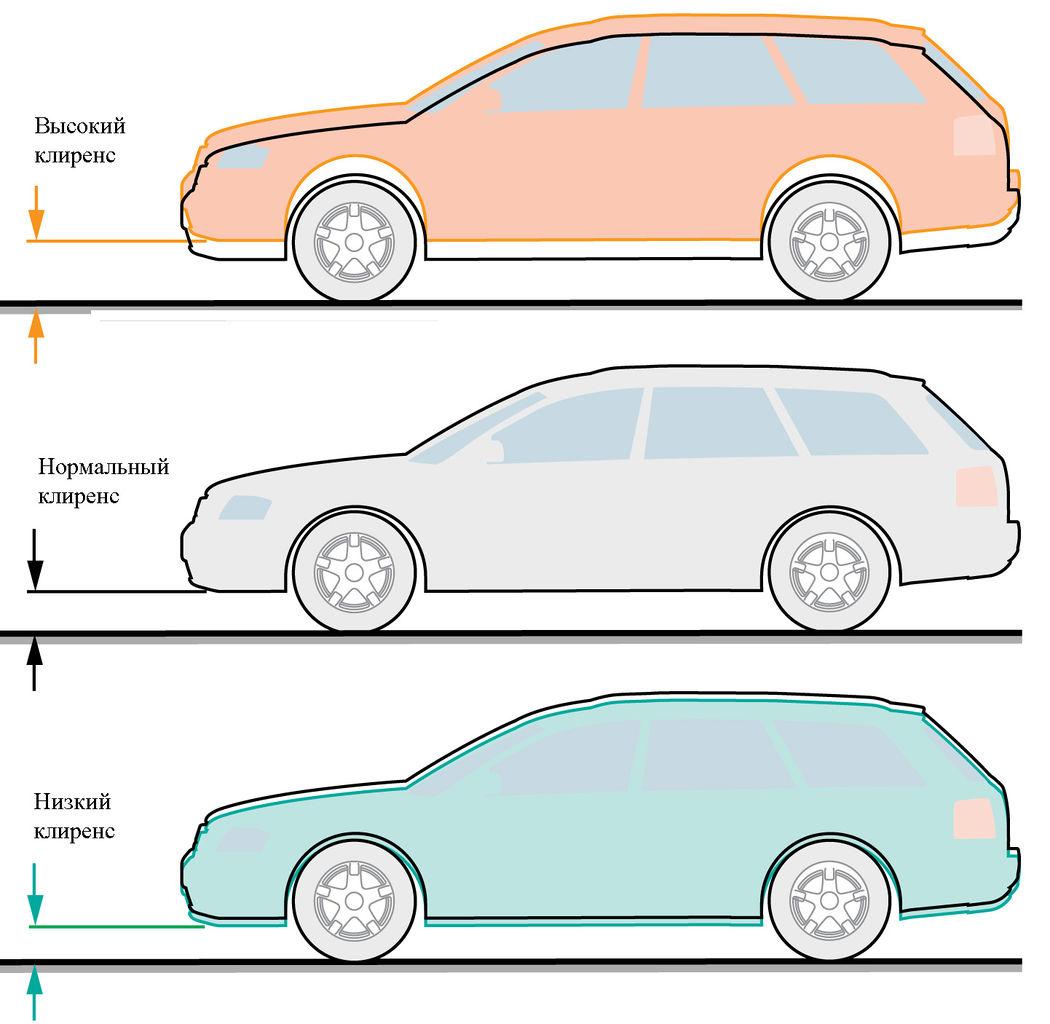 Регулировка величины дорожного просвета