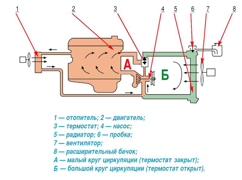 Схема большого и малого круга системы охлаждения