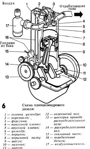 Схема одноцилиндрового дезеля