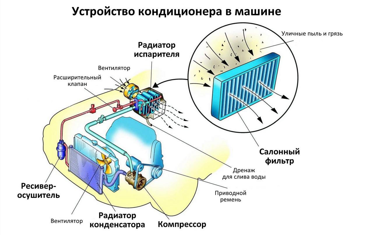 Схема работы автокондиционера