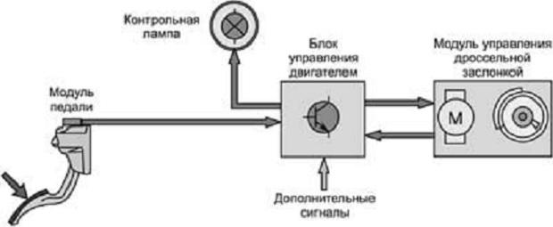 Схема работы электронной педали газа