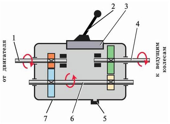 Схема работы коробки передач