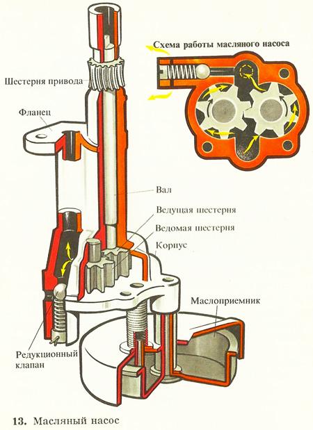Схема работы маслянного насоса