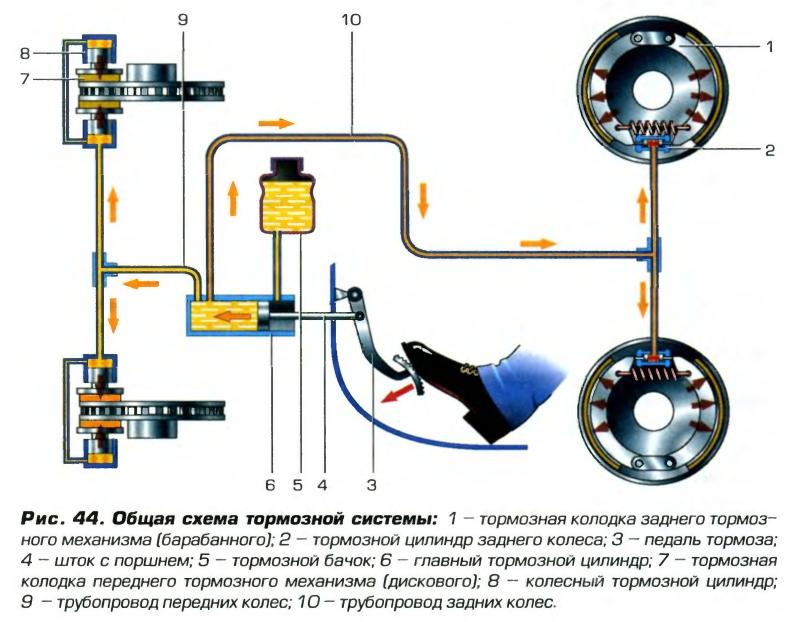 схема работы тормозной педали