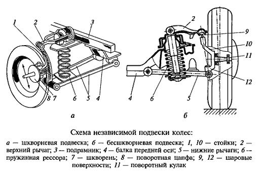 Схемы подвески автомобиля