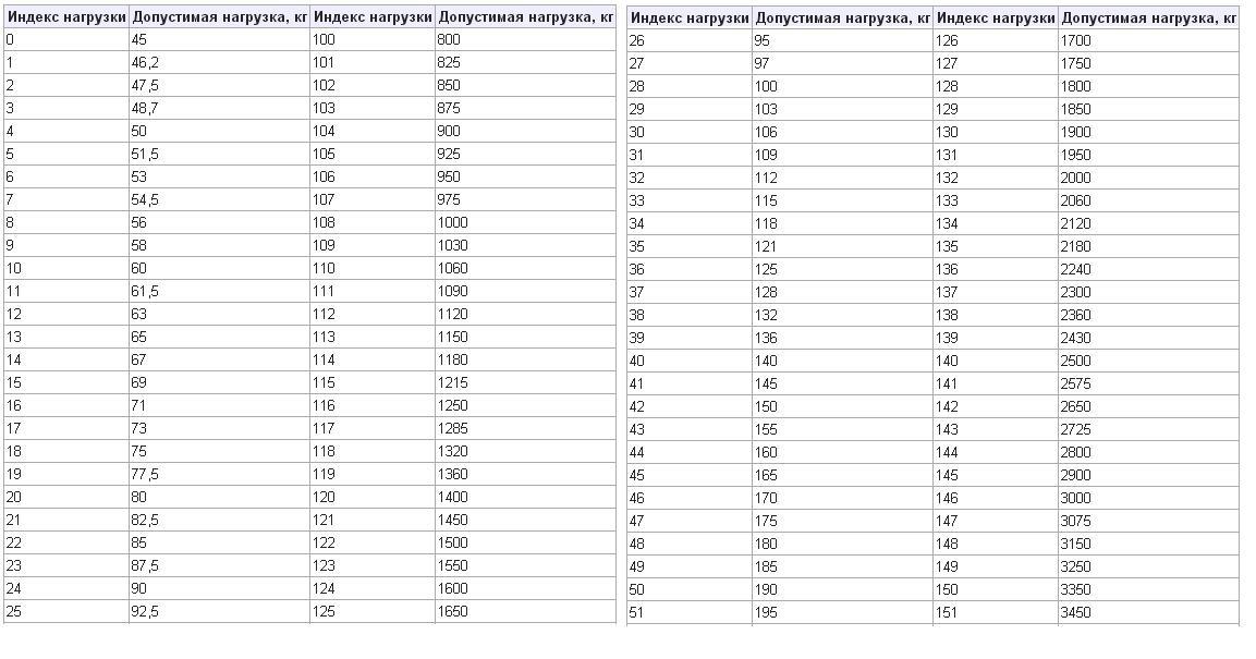 Таблица кодировки максимальной нагрузки на шину