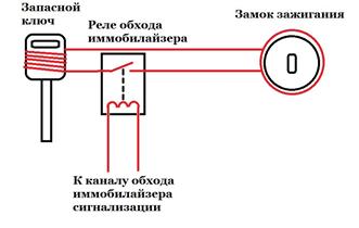 Система RFID