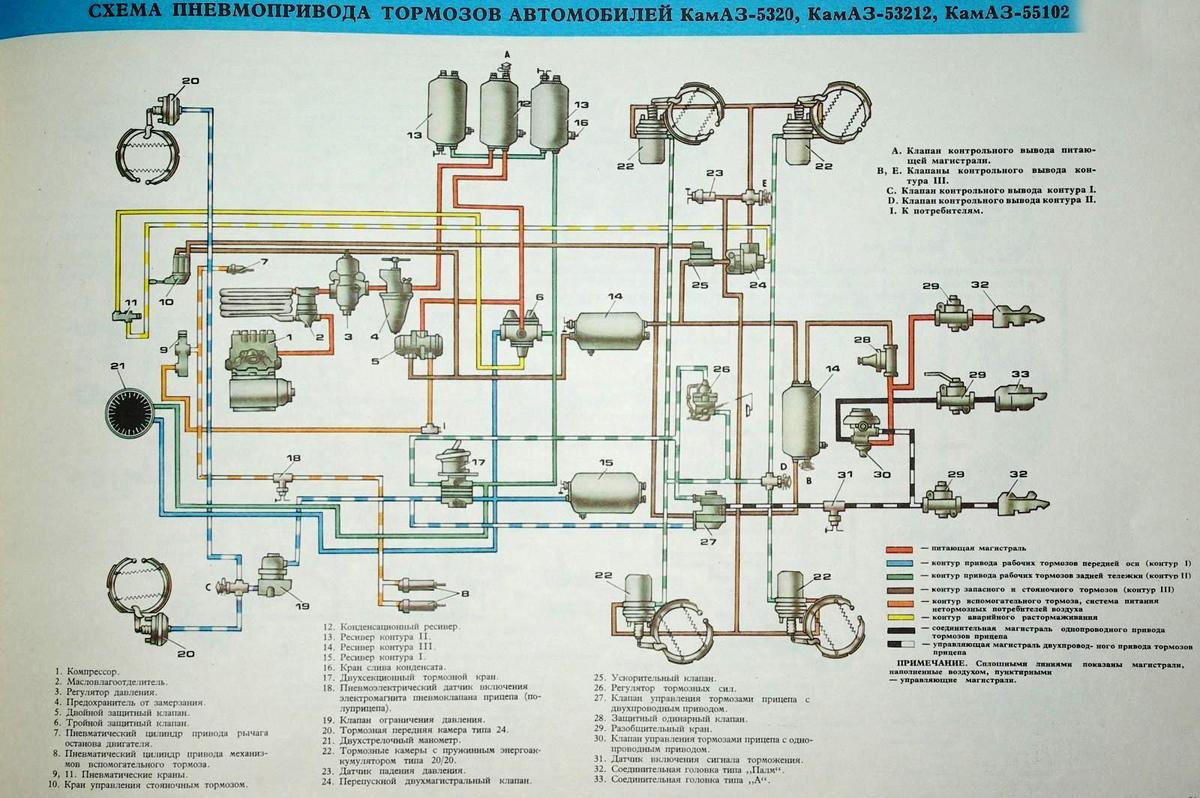строение пневматической тормозной системы