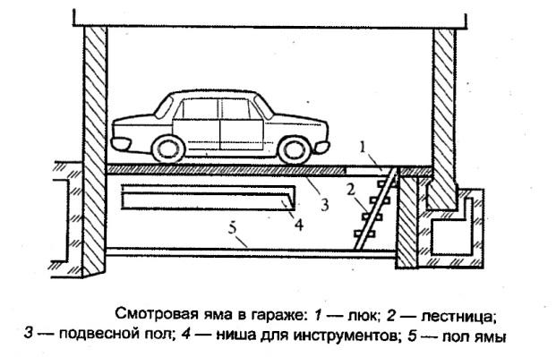Структура смотровой ямы для гаража