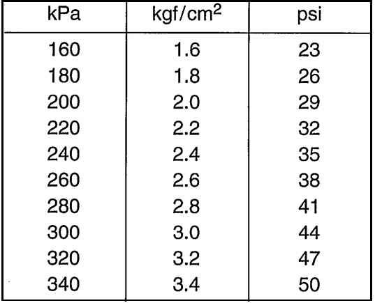 Таблица давления в Кпа psi и атмосферах