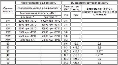 Таблица применяемости моторных масел