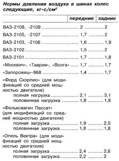 Таблица оптимального давления в шинах легковых автомобилей