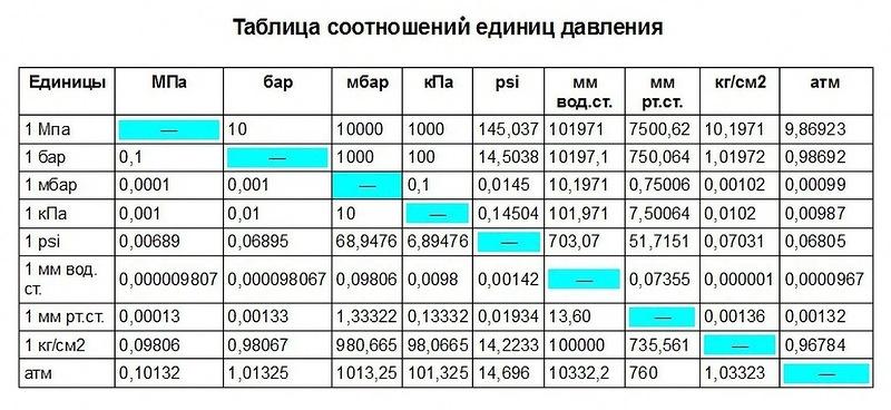 Таблица соотношения единиц давления