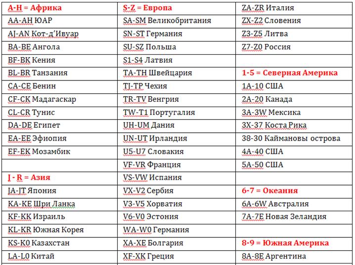 Таблица соответствия WMI и места производства автомобиля