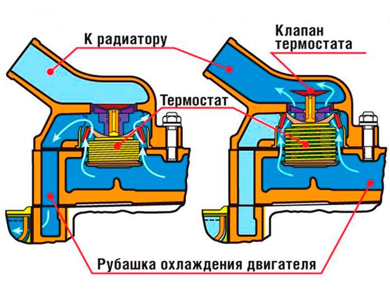 Термостат на ВАЗ устройство