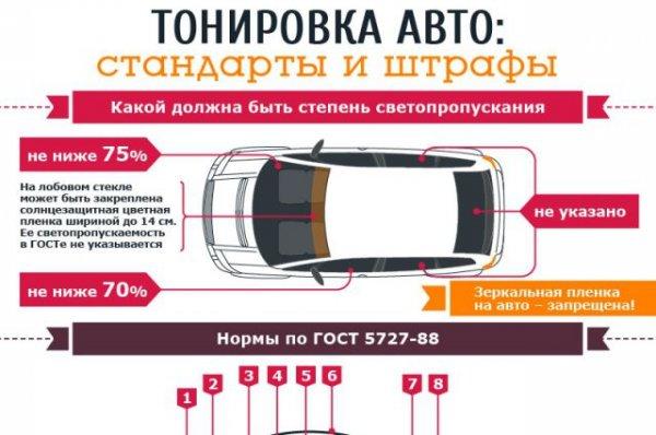 Тонировка авто 2015 штрафы