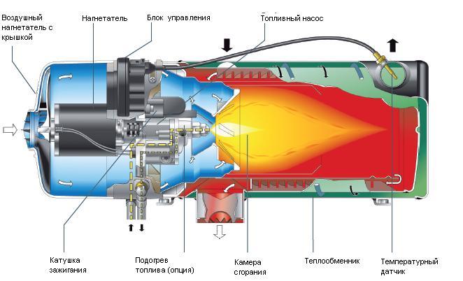 Топливный подогреватель двигателя