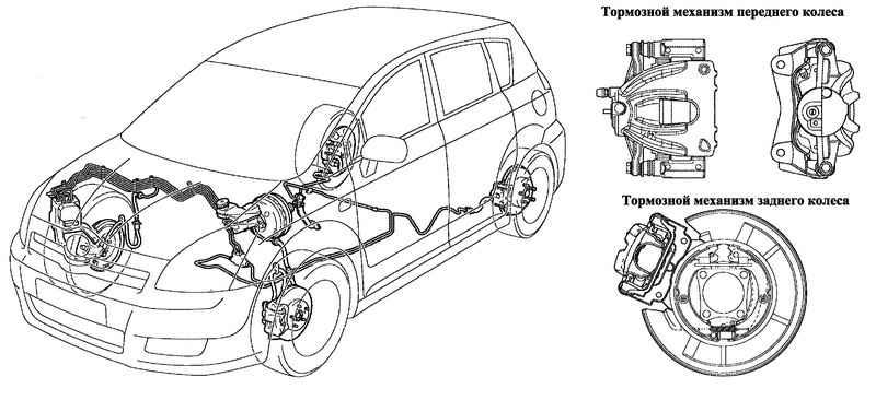Тормозная система легкового автомобиля