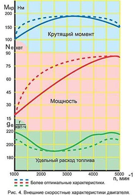 Удельный расход топлива дизельного двигателя
