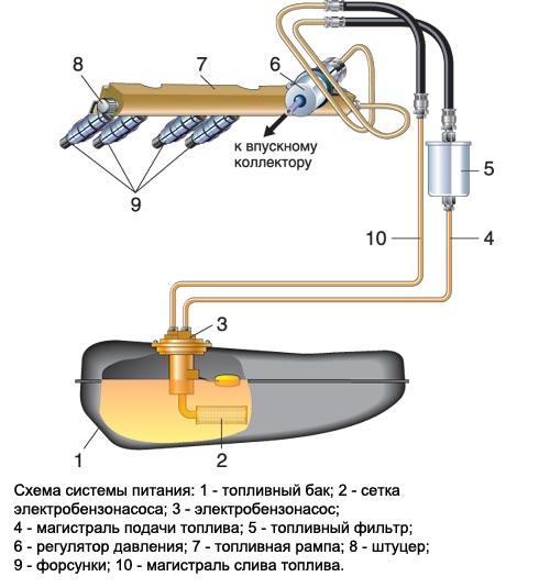 Устройство бензонасоса ВАЗ инжектор
