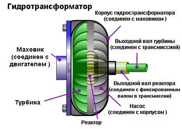 Устройство гидротрансформатора АКПП