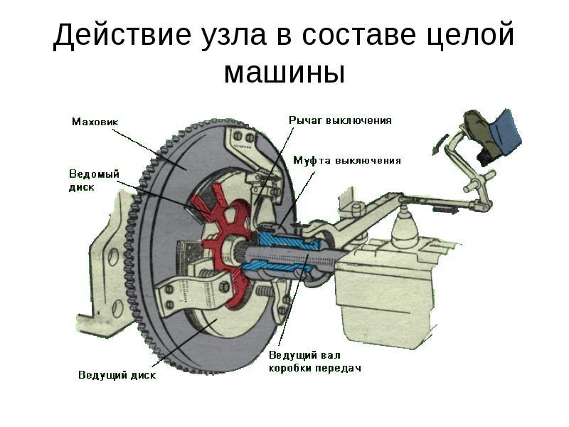 Устройство и принцип работы сцепления автомобиля