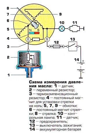 Устройство и работа контрольного датчика давления масла