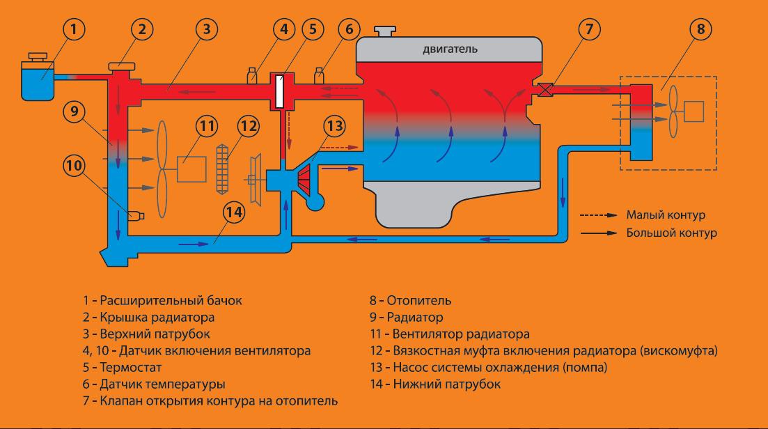 Устройство системы охлаждения двигателя внутреннего сгорания
