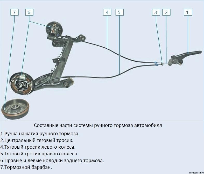 ustroystvo stoyanochnoy tormoznoy sistemy - Трос привода ручного тормоза