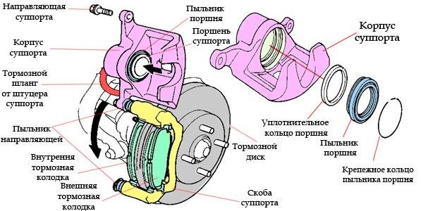 Устройство тормозного суппорта