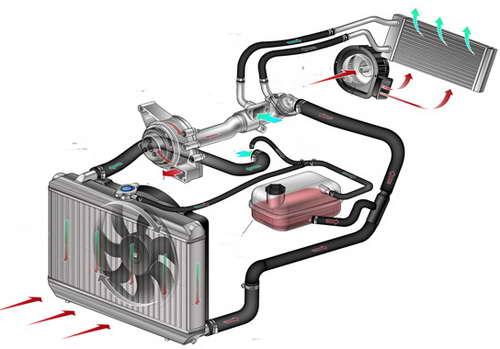 Вентилятор в системе охлаждения двигателя
