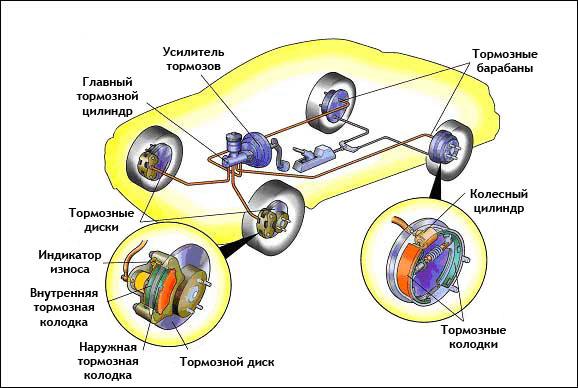 Виды тормозных систем