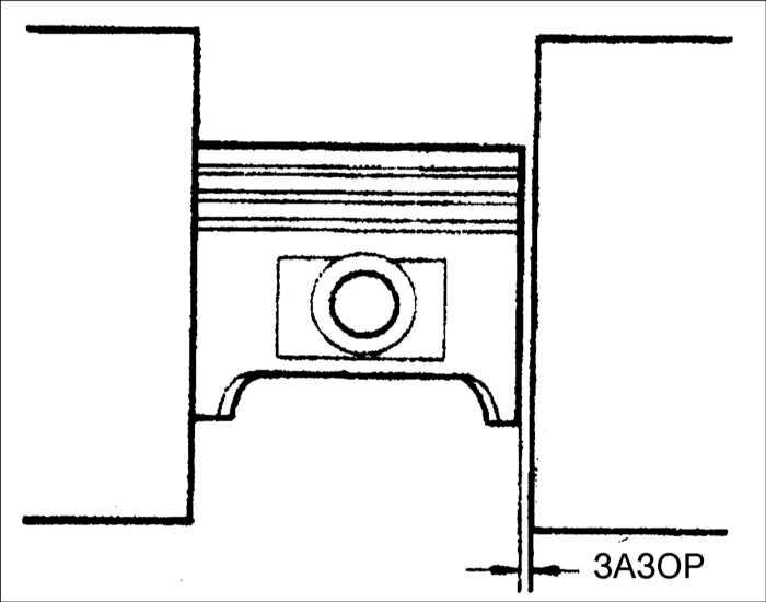 Вычисление зазора между поршнем и стенкой цилиндра
