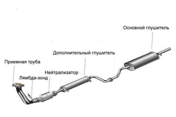 Выхлопная система ВАЗ