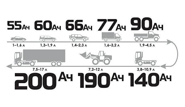 Зависимость емкости аккумулятора от объема двигателя
